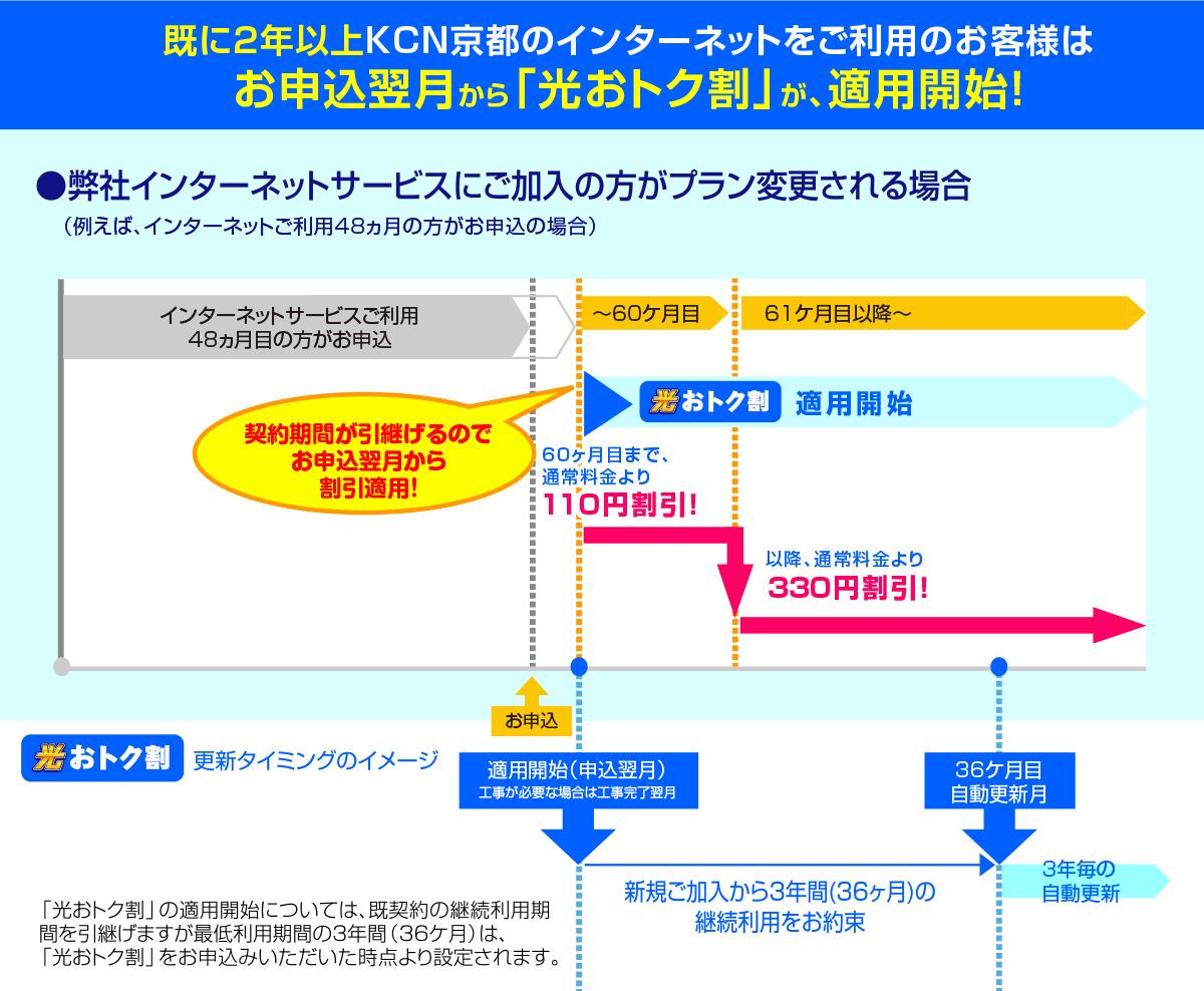 KCN京都のインターネットを2年以上ご利用の場合
