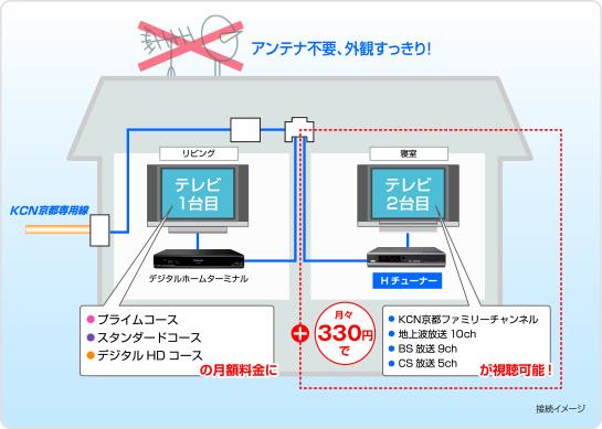 1台目のケーブルテレビ月額利用料に+330円/月で、BS放送がご視聴いただけます